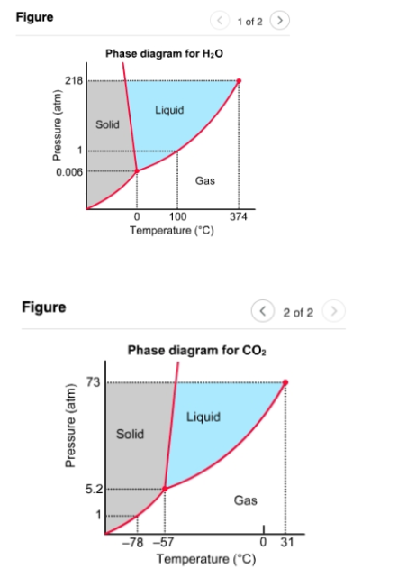 Phase Diagrams For Water  Figure 1  And Carbon Dioxide