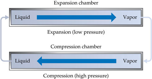 In the expansion chamber (low pressure), liquid turns to vapor, which flows to the compression chamber (high pressure), where vapor becomes liquid, which flows back to the expansion chamber.