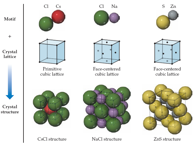 A diagram showing motif, crystal lattice and crystal structure for three different substances.