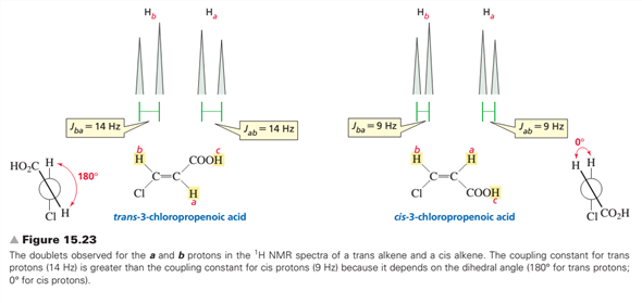 1h Nmr Spin Splitting Complex Tree Diagrams Organic