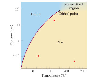 The x axis is temperature in degrees C, ranging from negative 100 to 300 with intervals of 100. The y axis is pressure in atmospheres, ranging from 10 superscript -1 to 10 superscript 2 in log scale. Above the vapor pressure curve the phase is liquid, Below and to the right of the vapor pressure curve the phase is gaseous. The super critical fluid phase is to the right of the critical point and above the gas phase.