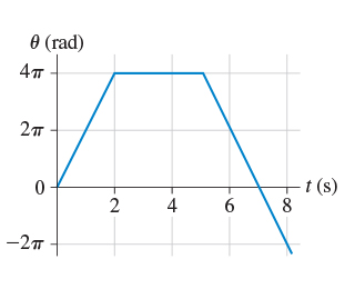 (Figure 1) shows the angular-position-versus-time