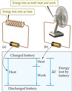 a) Energy lost only as heat.  A diagram shows a battery connected to a resistor.  Initially, the battery is fully charged, but as energy is lost via heat, the battery is discharged.  The total energy lost by the battery is delta-E. b) Energy lost as both heat and work. A diagram shows a battery connected to a fan.  Initially, the battery is fully charged, but as energy is lost via heat and work, the battery is discharged.  The total energy lost by the battery, through both heat and work, is delta-E.