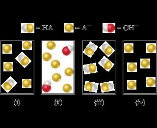 Four diagrams: i) Two HA, four A- ii) Six A-, 2 OH- iii) Six HA iv) Six A-