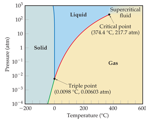 The x-axis is temperature in degrees C, ranging from -200 to +600 in intervals of 200. The y-axis is pressure in atmospheres, ranging from 10-4 to 103 in log scale.   The triple point occurs at 0.0098 degrees Celsius and 0.00603 atmospheres.  The critical pt occurs at 374.4 celsius and 217.7 atms.  The sublimation curve extends from -25 degrees celsius and 10^-4 atmospheres to the triple point.  The melting point is a nearly vertical curve from the triple point to the top of the y-axis.  The Vapor-pressure curve connects the triple point to the critical point.  Everything to the left of the melting curve and the sublimation curve is in the solid phase; the liquid phase is on the right between the triple point and critical point and over the melting and vapor pressure curves.  The gas phase is below the sublimation and vapor pressure curves.  The top right corner of the graph to the right of the critical pt and above gas is the supercritical fluid phase.