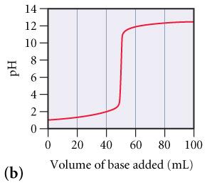 14 12 10 4 0 20 40 60 80 100 Volume of base added (mL)