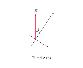 Image for Now find the components Nx and Ny of N in the tilted coordinate system of Part B. Express your answer in terms