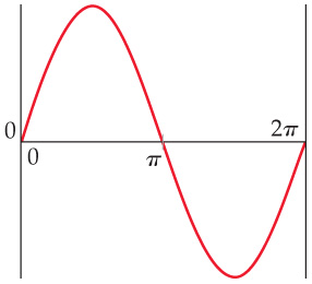 A graph shows a sine wave, which appears increasing from the origin to a peak, then moving down to cross the X-axis at pi, then reaching a trough before returning to the X-axis at 2-pi.