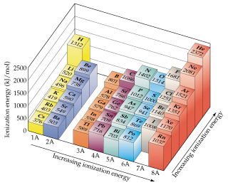 A periodic table shows that ionization energy increases moving up the columns and right across the rows. Of those shown, Helium has the largest ionization energy and Cesium has the lowest.  Hydrogen is much higher than other group 1 elements.  The ionization energy of polonium is 812, Iodine is 1008, and Radon is 1037.