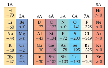 A section of the periodic table shows electron affinities for select groups.