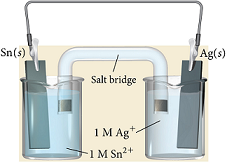 The figure shows a voltaic cell. It contains 2 beakers. One beaker is filled with 1 molar solution of Sn 2 plus and the other is filled with 1 molar solution of Ag plus. A plate of solid Sn is lowered into the first beaker, and a plate of solid Ag is lowered into the other beaker. There is also a salt bridge between the beakers and plates are connected to each other.