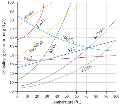 Solubility (g solute in 100 g H2)) vs Temperature (degree C). NaNO3 is a linear plot from (0, 73) to (35, 100). CaCl2 curves up exponentially from (0, 58) to (16, 70) to (22, 80) to (26, 90) to (27, 100). Pb(NO3)2 is a linear plot from (0, 37) to (35, 70) to (65, 100). NaCl is a linear plot from (0, 34) to (20, 35) to (40, 36) to (60, 37) to (80, 38) to (100, 39). KCl is a linear plot from (0, 28) to (20, 34) to (40, 39) to (60, 45) to (80, 51) to (100, 56). KNO3 curves up exponentially from (0, 14) to (10, 20) to (20, 30) to (30, 44) to (40, 64) to (50, 88) to (54, 100). K2Cr2O7 curves up slightly from (0, 7) to (10, 8) to (20, 11) to (30, 14) to (40, 22) to (50, 30) to (60, 38) to (70, 48) to (80, 58) to (90, 69) to (100, 80). KClO3 curvs up slightly from  (0, 4) to (10, 5) to (20, 8) to (30, 10) to (40, 14) to (50, 18) to (60, 23) to (70, 30) to (80, 37) to (90, 46) to (100, 56).