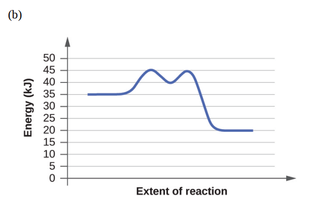 The activation energy of a reaction is 7 5 kJ/mol and