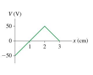 V (V) 50 50 1 x (cm)