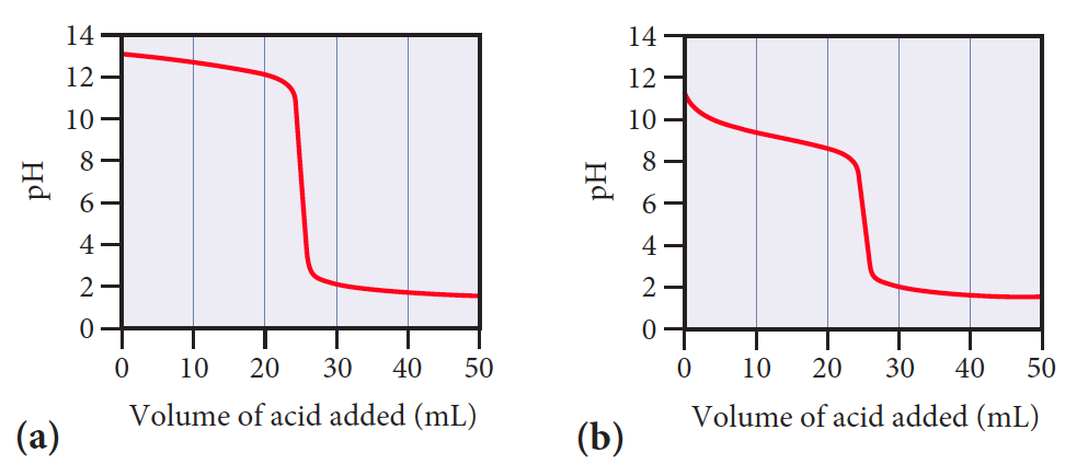 Answer: Consider the titration curve given    | Clutch Prep