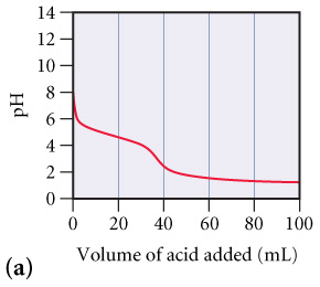 A graph labeled (a) of pH versus Volume of acid added (mL). At 0 mL of acid the pH starts out at about 7 then steadily decreases as acid is added. At about 35 mL of acid added the graph rapidly decreases from a pH of about 4 to 2. As more acid is added past 40 mL the pH goes back to a steady decrease down to 100 mL where the pH is about 1.