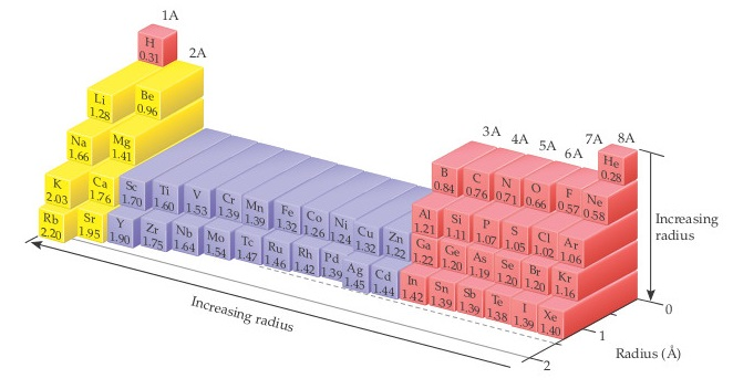 The chart shows values of the bonding atomic radius for elements of the periodic table. According to the chart, the value of the bonding atomic radius for Ar is 1.06 angstroms.