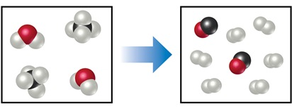 The diagram shows a reaction between two molecules, consisting of one red sphere bonded to two white spheres, and two molecules, consisting of one black sphere bonded to four black spheres. The products are represented by two molecules of a red sphere bonded to a black sphere and six molecules of two white spheres bonded together.