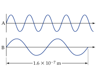 A diagram shows that over a distance of 1.6 times 10 to negative 7 meters, wave A completes 3 and ¾ cycles and wave B completes two cycles.