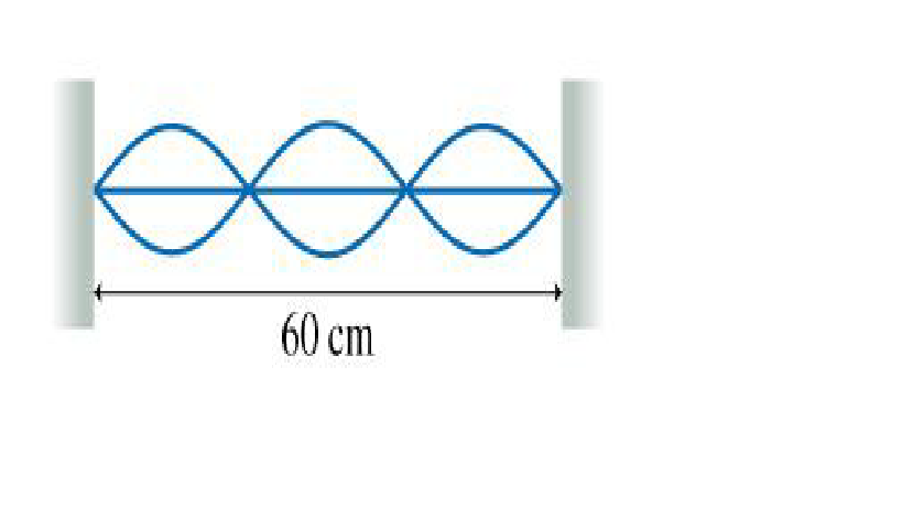 Image for The figure shows a standing wave oscillating at 100 Hz on a string. What is the wave speed?