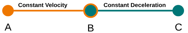 "A line diagram with three nodes labeled A, B and C. The portion between A and B is labeled ""Constant Velocity"". The portion between B and C is labeled ""Constant Deceleration""."