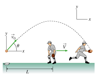 1. A projectile is fired with speed v0 at an angle