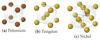 Unit cells of polonium, tungsten and nickel. Poloniums unit cell has eight atoms at the corners of the cell (one eighth in and seven eighths out). Tungstens unit cell has one atom in the center of the cell and eight atoms at the corners of the cell (one eighth in and seven eighths out). Nickels unit cell six atoms within the faces of the cell (half in and half out) and eight atoms at the corners of the cell (one eighth in and seven eighths out).