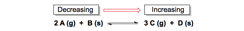 Products-Reactant-Forward-Direction