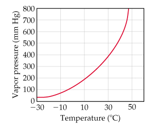 The x-axis is temperature (degrees C) ranging from negative 30 to 50 with intervals of 20. The y-axis is vapor pressure (torr) ranging from 0 to 800 with intervals of 100. The data are described in the table below; values are approximate.  At -30 degrees Celsius, vapor pressure is 30 torrs.  At -10 Celsius, 90 torr, 10 Celsius is 200 torr, 30 Celsius is 400 torr and 45 Celsius is 800 torr.