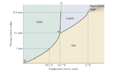 Consider This Phase Diagram For Carbon Which Phases Are
