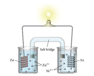 An electrochemical cell. One beaker contains a solid piece of zinc immersed in a solution containing zinc two plus ions. The other beaker contains a solid piece of nickel immersed in a solution containing nickel two plus ions. The two solid pieces are connected by a wire, with a lit bulb on top. The beakers are also connected by a salt bridge.