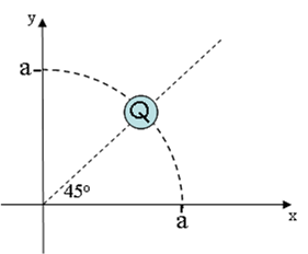 Image for A total charge Q = 3.6 muC is distributed uniformly over a quarter circle arc of radius a = 8.8 cm as shown.