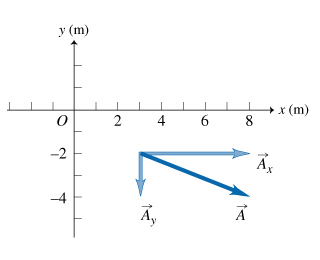 What is the magnitude of the component vector A?x