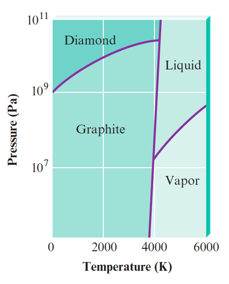 Phase Diagram Of Carbon Tetrachloride