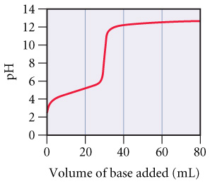 A graph of pH versus Volume of base added (mL). At 0 mL of base the pH starts out at about 3 then steadily increases as base is added. At about 30 mL of base added the graph is almost vertical from a pH of about 6 to 12. As more base is added past 30 mL the pH goes back to a steady increase up to 80 mL where the pH is about 13.