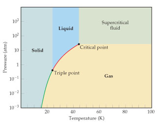 A phase diagram for neon. The x-axis is temperature in Kelvin, ranging from 0 to 100 with intervals of 20. The y axis is pressure in atmospheres, ranging from 10 to the negative thee to 10 to the positive three. The line separating the solid and gas starts at (15, 10^-3), runs through (18, 10^-2), (22, 10^-1), and ends at (24, 0.4). The line separating the solid and liquid is vertical starting at (24, 0.4) running through (24, 10^3). The curve separating the gas and liquid starts at (24, 0.4) and runs through (36, 10), ending at (44, 27). There is a vertical line separating the liquid and supercritical fluid starting at (44, 27) and running through (44, 10^3). There is a horizontal line separating the gas from the supercritical fluid starting at (44, 27) and running through (100, 27).