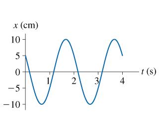 x (cm) 10 t (s) 2 3/4 - 10