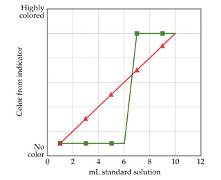 A line graph shows two lines that go from no color to highly colored as more standard solution is added.  One line increases linearly while one changes suddenly.