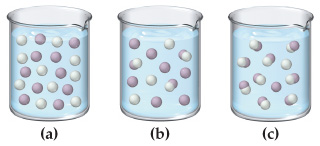 Three samples of acid are pictured. Sample a is completley dissociated into cations and anions. Sample b contains three undissociated molecules, and the rest ions. Sample c contains nine undissociated molecules, and only a few ions.