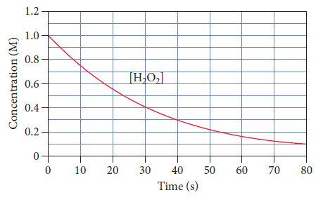 A graph of time, in seconds, versus concentration of hydrogen peroxide, in molars. The graph resembles an exponential decay, with an initial concentration of one molar. At ten seconds, the concentration is approximately point seven five molar. At twenty seconds, the concentration is approximately point five five molar. From thirty to fifty seconds, the concentration decreases linearly with a concentration of point four molar at thirty seconds, and a concentration of approximately point two molar at fifty seconds.