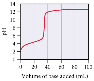 A graph of pH versus Volume of base added (mL). At 0 mL of base the pH starts out at about 3 then steadily increases as base is added. At about 35 mL of base added the graph is almost vertical from a pH of about 6 to 11. As more base is added past 35 mL the pH goes back to a steady increase up to 100 mL where the pH is about 13.