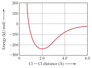 A line graph has Cl-Cl distance (angstroms) on the X-axis, ranging from 0 to 6.0 with intervals of 2.0, and energy (kilojoules per mole) on the Y-axis, ranging from -300 to 200 with intervals of 100.  The line appears asymptotic to an energy of 0 as the distance increases beyond 6 angstroms. The following data values are approximate: Cl-Cl distance of 0.5 angstroms correlates to an energy of 100 kJ/Mol; 1 angstrom and -100 kJ/Mol; 2 angstroms and -230 kJ/Mol; 3 angstroms and -170 kJ/Mol; 4 angstroms and -85 kJ/Mol; 5 angstroms and -20 kJ/Mol; 6 angstroms and -20 kJ/Mol.