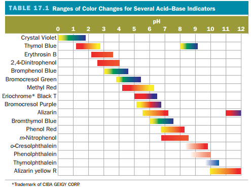A table showing the ranges of color changes for several acid-base indicators. Crystal Violet: yellow at 0 to blue at 2. Thymol Blue: red at 1 to yellow at 3 and yellow at 8 to blue at 9. Erythrosin B: red at 2 to orange at 3 point 5. 2,4-Dinitrophenol: red at 2.5 to orange at 4. Bromphenol Blue: yellow at 3 to blue at 4 point 5. Bromocresol Green: yellow at 4 to blue at 5 point 5. Methyl Red: red at 4 to yellow at 6. Eriochrome Black T: red at 5 to blue at 6 point 5. Bromocresol Purple: yellow at 5 to purple at 6 point 5. Alizarin: yellow at 5.5 to red at 7 and red at 11 to purple at 12. Bromthymol Blue: yellow at 6 to blue at 7 point 5. Phenol Red: yellow at 7 to red at 8. m-Nitrophenol: red at 7 to orange at 8 point 5. o-Cresolphthalein: colorless at 8.5 to red at 10. Phenolphthalein: colorless at 8.5 to pink at 10. Thymolphthalein: colorless at 9.5 to blue at 10 point 5. Alizarin yellow R: yellow at 10 to red at 12.