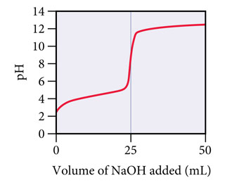 A graph of pH versus Volume of base added (mL). At 0 mL of base the pH starts out at about 3 then steadily increases as base is added. At about 25 mL of base added the graph is almost vertical from a pH of about 6 to 11. As more base is added past 25 mL the pH goes back to a steady increase up to 50 mL where the pH is about 12.