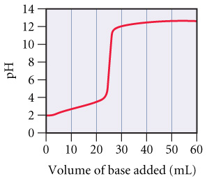 A graph of pH versus Volume of base added (mL). At 0 mL of base the pH starts out at about 2 then steadily increases as base is added. At about 25 mL of base added the graph is almost vertical from a pH of about 5 to 11. As more base is added past 25 mL the pH goes back to a steady increase up to 60 mL where the pH is about 13.