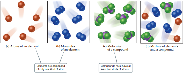Elements are composed of one type of atom: (a) Atoms of an element. A diagram shows several of one type of atom in motion. (b) Molecules of an element. A diagram shows several molecules, each consisting of two of the same atom bonded together in motion. Compounds must have at least two kinds of atoms: (c) Molecules of a compound. A diagram shows several molecules, each consisting of one central atom bonded to three other atoms of a different type. (d) Mixture of elements and a compound. A diagram shows a mixture of atoms from part (a), molecules of an element from part (b), and molecules of a compound from part (c).