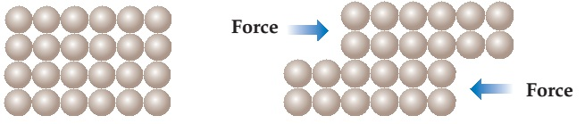 A diagram shows a rectangular 4 by 6 grid of spheres. When opposite forces are applied at the upper left and lower right sides, the spheres shift so that the top two rows overhang the bottom two.