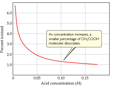 A line graph shows that as acid concentration increases, percent ionized decreases, initially rapidly but then more slowly.