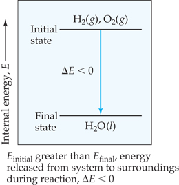 A diagram shows that the initial state (H2 (gas) and O2 (gas)) has higher internal energy (E) than the final state (H2O (liquid)).  E sub initial is greater than E sub final; therefore, energy is released from the system to the surroundings during the reaction and delta-E is less than 0.