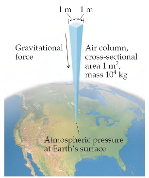 A diagram shows gravitational force as a square air column (with 1 meter sides) with a cross-sectional area of 1 meter2 and a mass of 104 kilograms exerting a downward force on the Earth. The end of the column is the atmospheric pressure at Earth's surface.